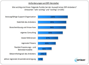Anforderungen an ERP-Hersteller
