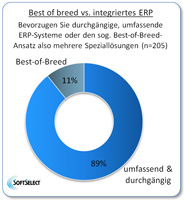 Best of breed vs. integriertes ERP