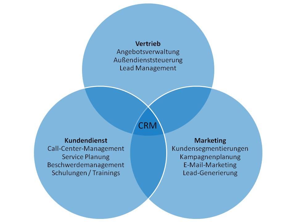 CRM-Kreislauf Kunden-Vertrieb-Marketing