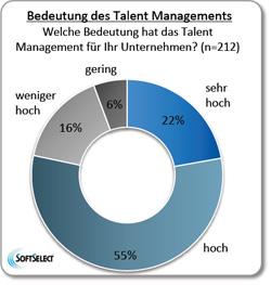Bedeutung Talent Management in Unternehmen Grafik