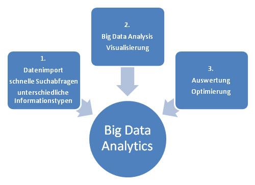 Auf diesem Bild sehen Sie die Aufteilung von Big Data Analytics in die verschiedenen Unterkategorien