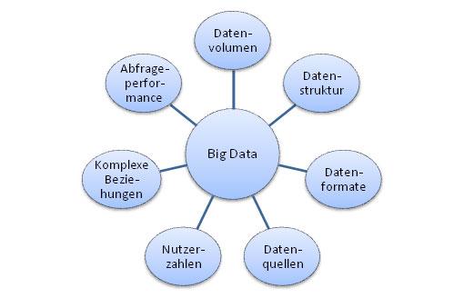 Big Data umfasst: Datenvolumen, Datenstruktur, Datenformate, Datenquellen, Nutzerzahlen, Komplexe Beziehungen und Abrageperformance