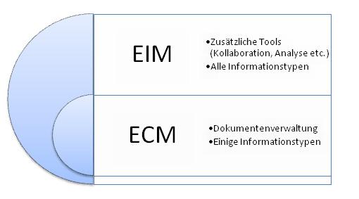 Definition EIM Erklärung EIM