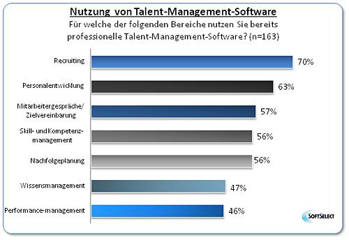 Hier finden Sie eine Grafik zur Nutzung von Talent-Management Software