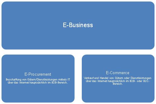E commerce company centric b2b and e procurement