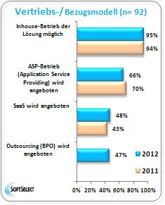 Verteilung von ERP Software Systemen in Unternehmen