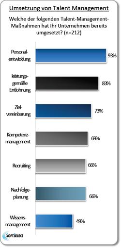 Konzepte und Umsetzung von Talent Management in Unternehmen Grafik