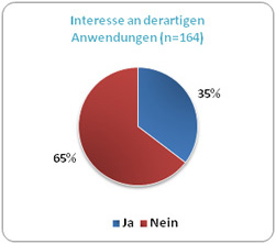 Interesse Social-Media-Anwendungen