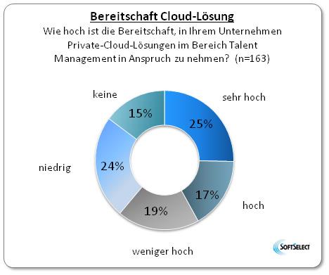 Hier sehen Sie eine Abbildung für Cloud-Lösungen im Talent Management