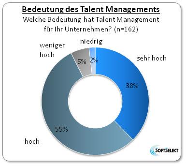 Hier sehen Sie eine Grafik zur Bedeutung von Talent Management Software für Unternehmen