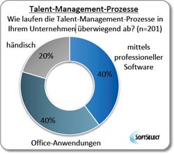 Talent Management Software Trends Prozesse.jpg