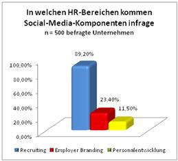 In welchen HR-Bereichen kommen Social-Media-Komponenten infrage