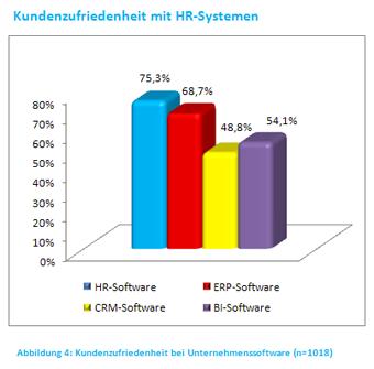 Kundenzufriedenheit ERP Systeme